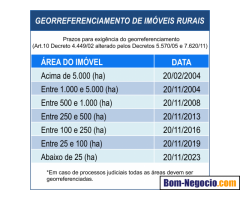 Oliveira Agrimensura